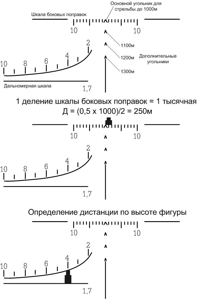 шкала боковых поправок